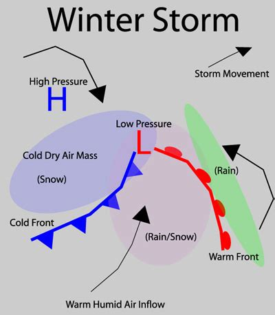 Winter Storms Weather