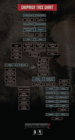 Panzer Corps 2 campaign tree - Panzer Corps Wiki