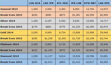 Delta SkyMiles Program Changes: Winners and Losers – The
