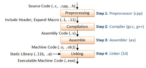 GCC and Make - A Tutorial on how to compile, link and