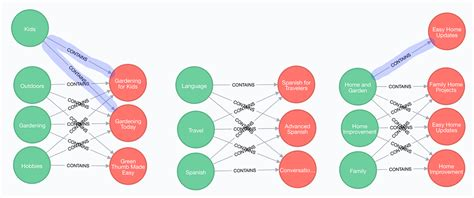 Aggregate related nodes across all collections in Neo4j