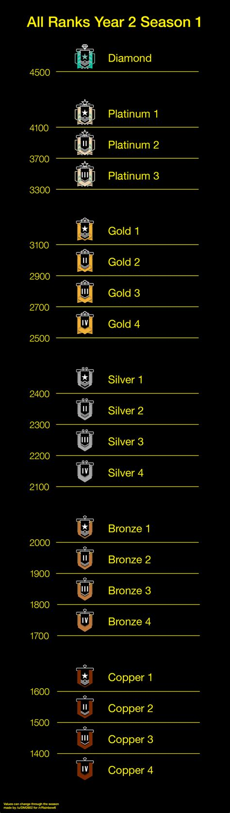Year 2 Season 1 Updated Ranks with needed points : Rainbow6