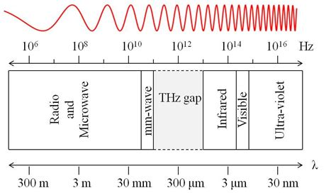 Introduction to the Terahertz Band - Technical Articles