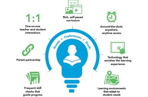 Personalized, Individualized, and Differentiated Learning