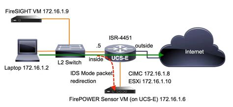 Configure FirePOWER Services on ISR Device with UCS-E